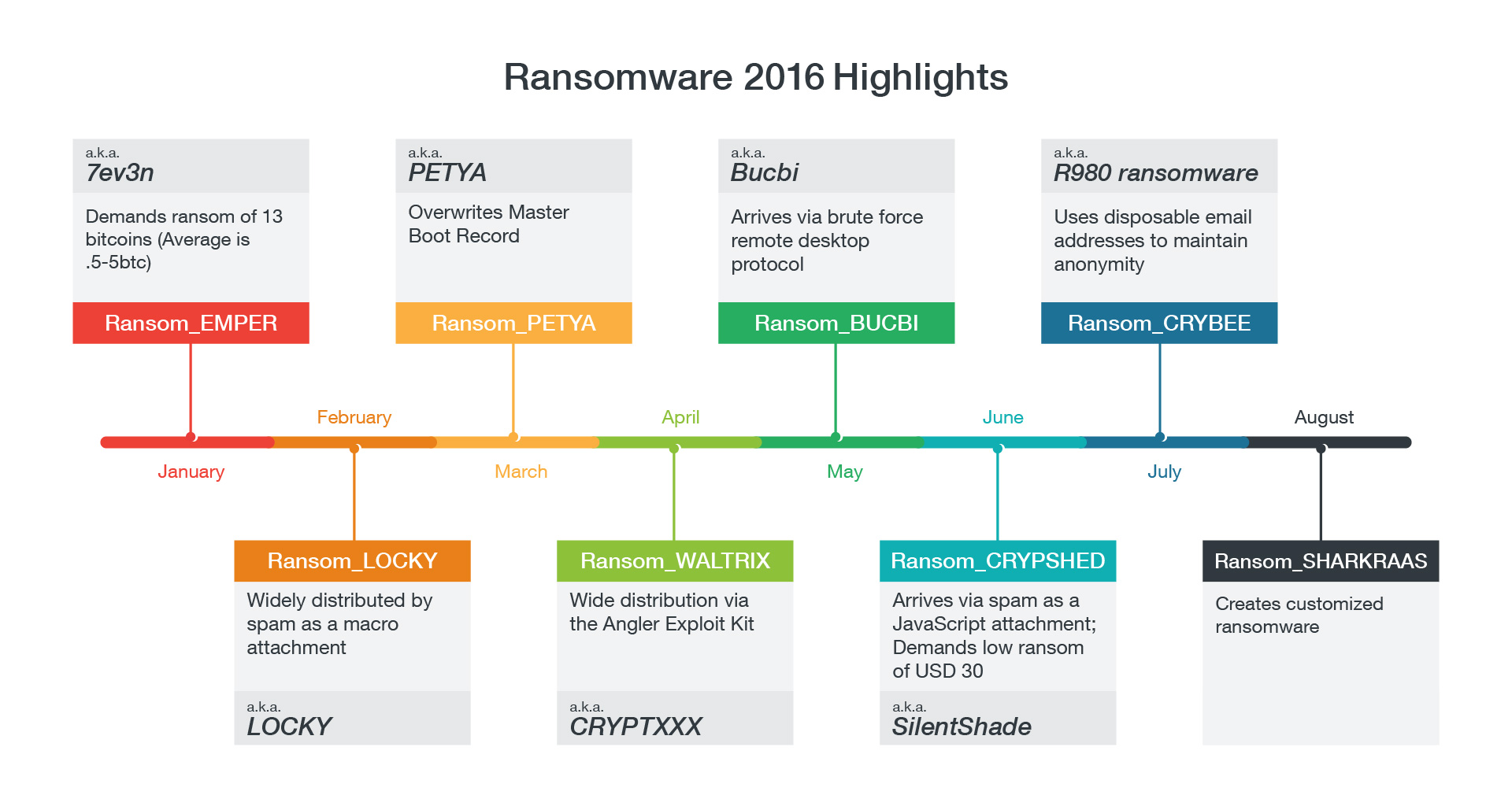 ransomware-families-2016